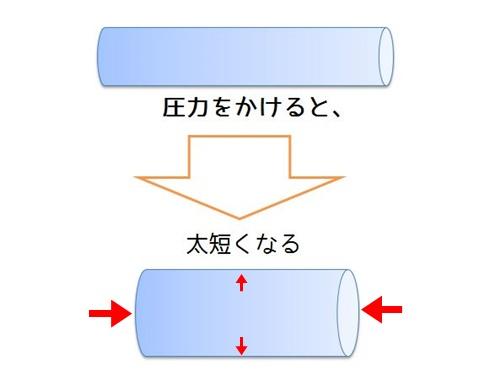 薄肉円筒の原理